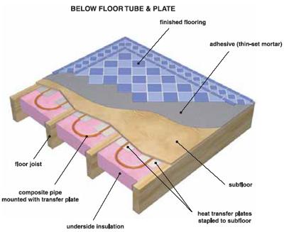 below floor tube u0026 plate systems - Radiant Floor Heating